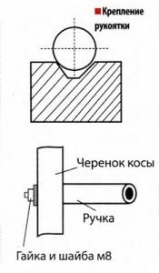 Крепление рукоятки
