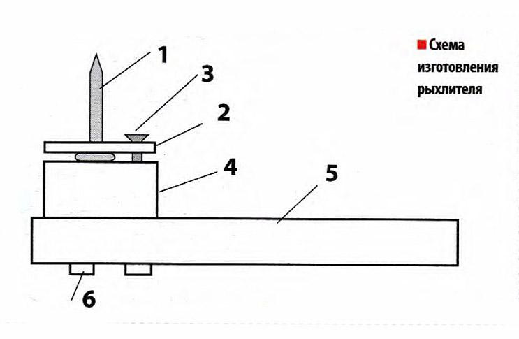 Схема изготовления рыхлителя
