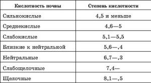 Таблица кислотности