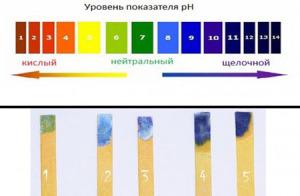 Уровень показателя рН