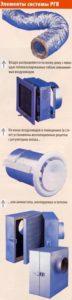 Элементы системы РГВ