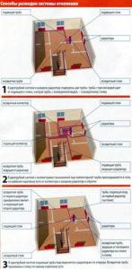 Способы разводки системы отопления